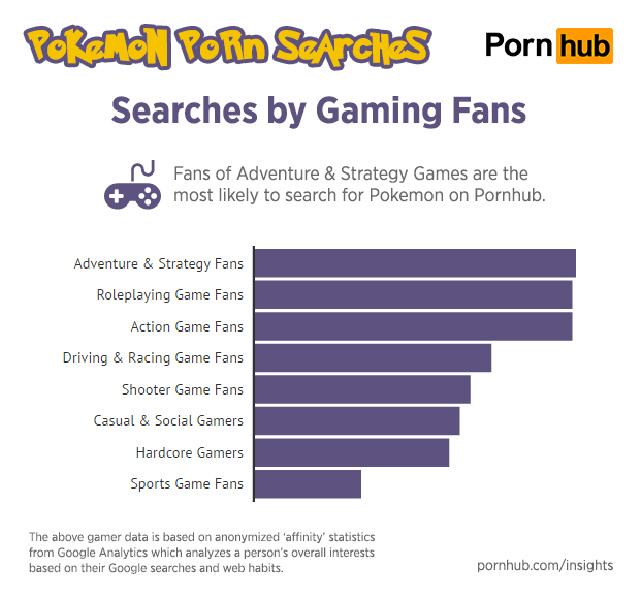 Pokemon-Pornhub-Genre